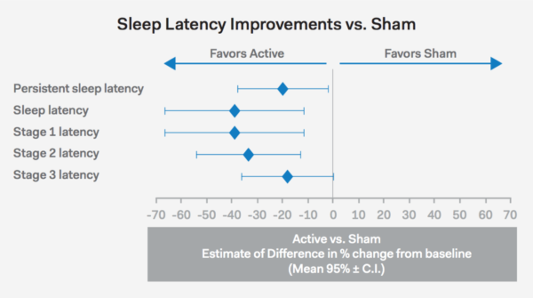 Ebb Insomnia Therapy sleep latency chart